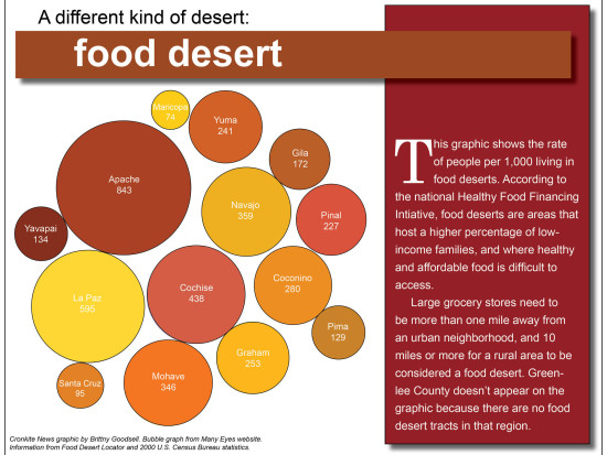 9-food-desert-http-cronkitenews.asu.edu-assets-images11-12-9-food-desert-graphic-full.jpggraphic-full